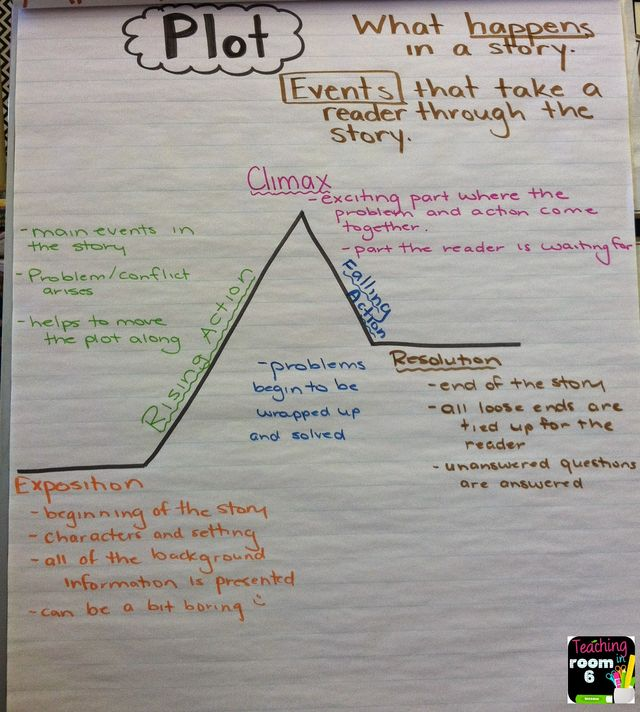 Teaching About Plot Teaching In Room 6 Bloglovin