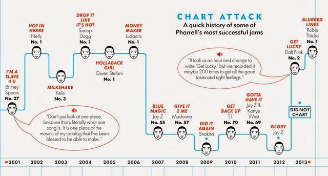 Pharrell Williams A True Renaissance Man Pop Culture And - Songs like get lucky daft punk popular