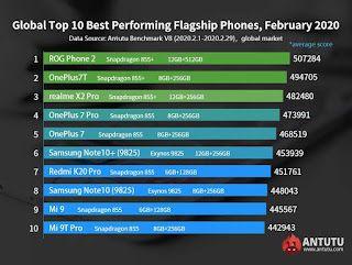 Nubia-Redmagic-5G-Latest-Fastest-Smartphone-2020-Benchmark