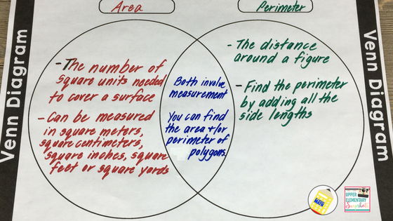 Top 5 graphic organizers for math upper elementary snapshots webs are great for linking together ideas and concepts you can use them to brainstorm what students already know or to recap what was learned ccuart Image collections