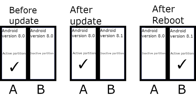 How A/B Partitions and Seamless Updates Affect Custom Development on