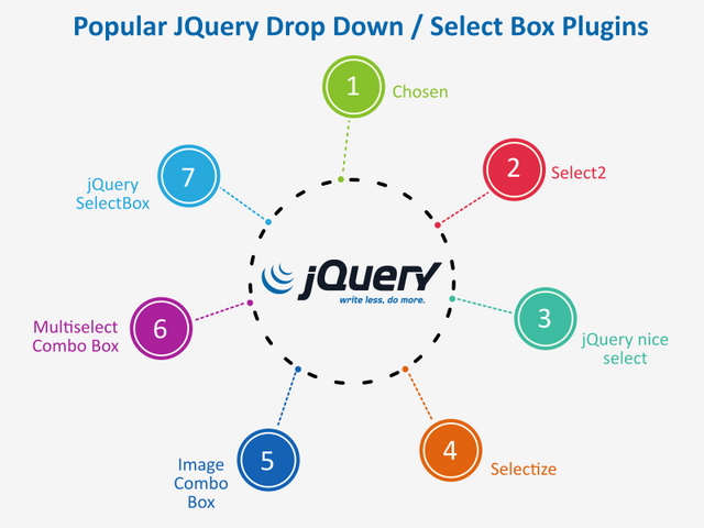 Popular JQuery Drop Down / Select Box Plugins | Posts by Rakesh