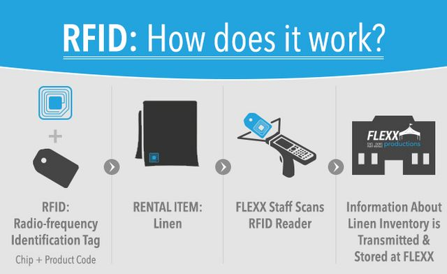 What are the benefits of using RFID?   Posts by bloggerguest